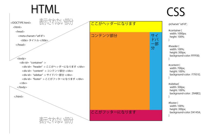 HTML記述2