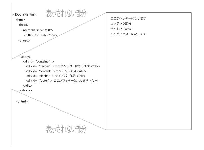 HTML記述