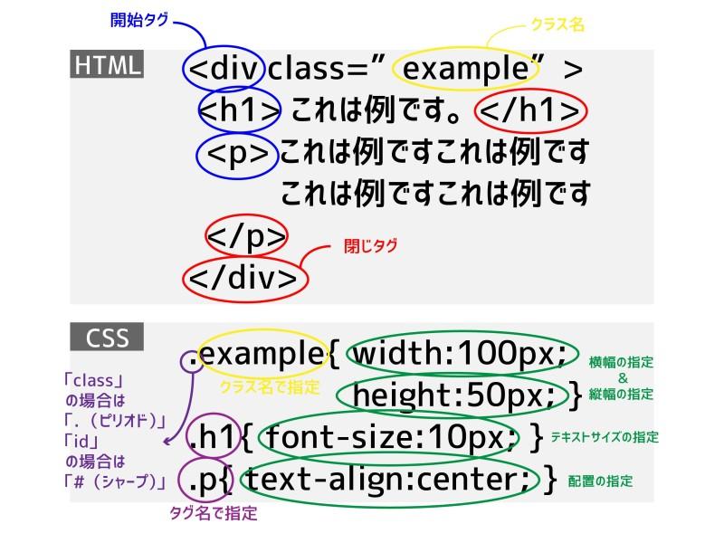 HTMLとCSS。